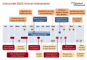 Activités 2015